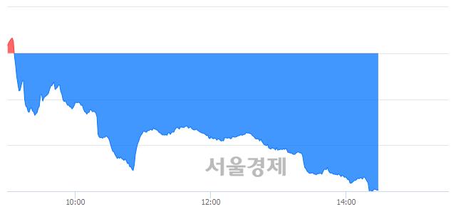 오후 2:30 현재 코스닥은 40:60으로 매수우위, 매수강세 업종은 운송업(1.60%↓)