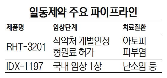 아토피서 지방간까지...일동제약, 다양한 파이프라인 구축
