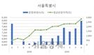 서울 민간 아파트 평균 분양가, 1년새 21% 상승