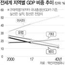 """맥킨지 """"亞 더이상 '싼 공장' 아냐…20년뒤 전세계 GDP 절반 차지"""""""