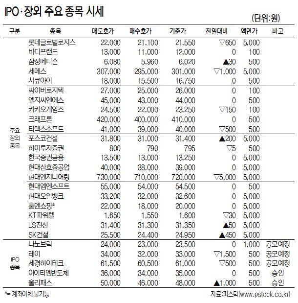 [표]IPO·장외 주요 종목 시세(7월 15일)