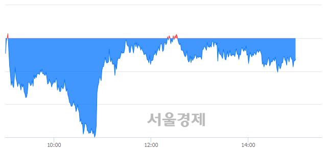 오후 3:00 현재 코스피는 44:56으로 매수우위, 매수강세 업종은 운수창고업(1.00%↓)