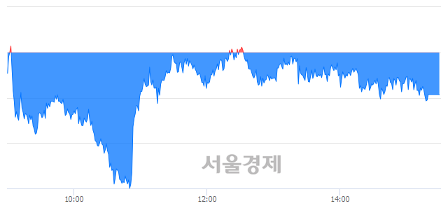 [마감 시황] 개인의 '팔자' 기조.. 코스피 2082.48(▼4.18, -0.20%) 하락 마감
