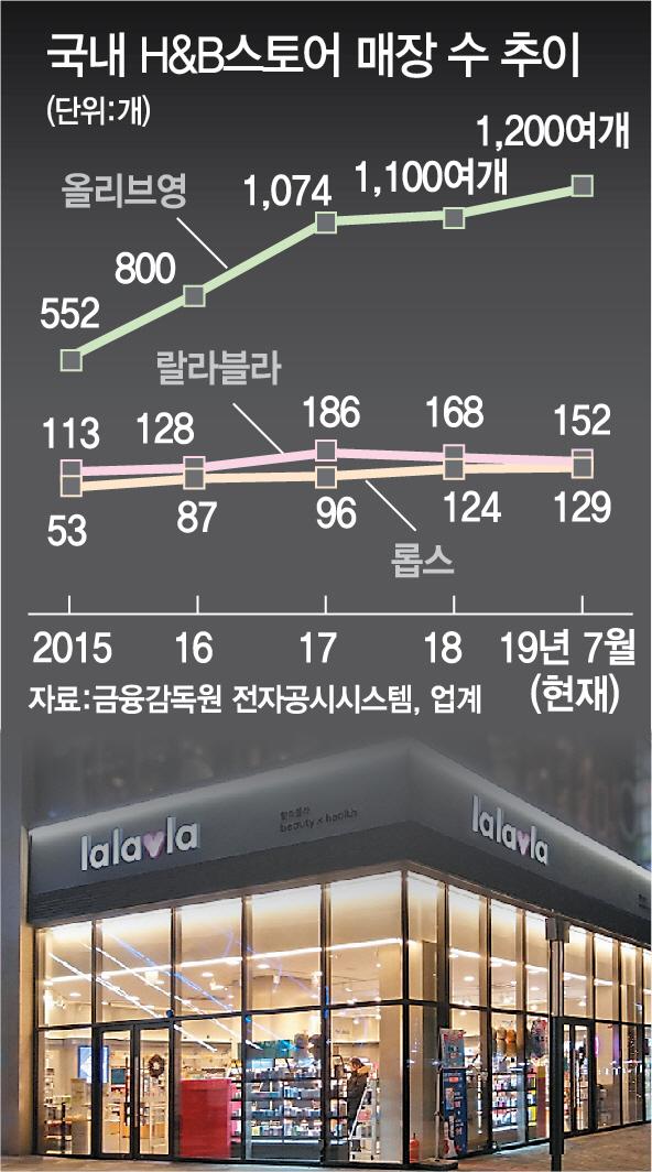 랄라블라 '50~70%' 점포 정리 세일...H&B 2위 다툼 치열