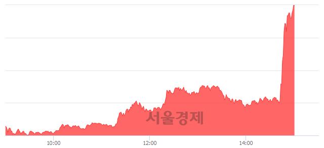 유후성, 상한가 진입.. +29.56% ↑