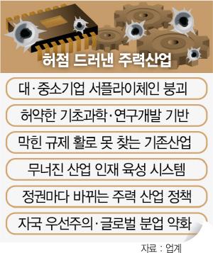 한국경제 초라한 민낯…'주력산업 징비록' 쓰자