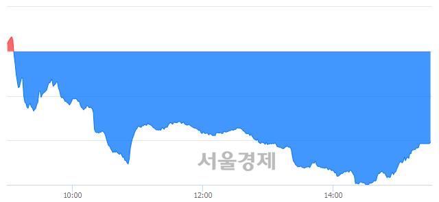 [마감 시황]  외국인과 기관의 동반 매도세.. 코스닥 674.79(▼6.38, -0.94%) 하락 마감