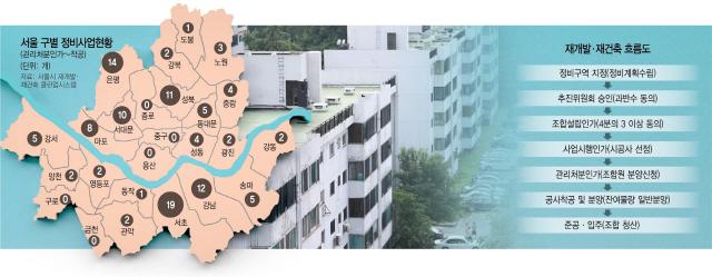 [단독] 분양가상한제 소급 적용땐 서울 114곳 대혼란