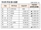 [표]아시아 주요 증시 동향(7월 15일)