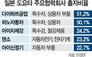 中, 산업구조 리모델링 나서는 데 … 韓은 글로벌 M&A '강 건너 불 보듯'