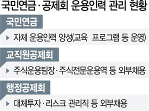 [시그널] 서울 VS 전주...공제회-국민연금 인력확보 갈랐다