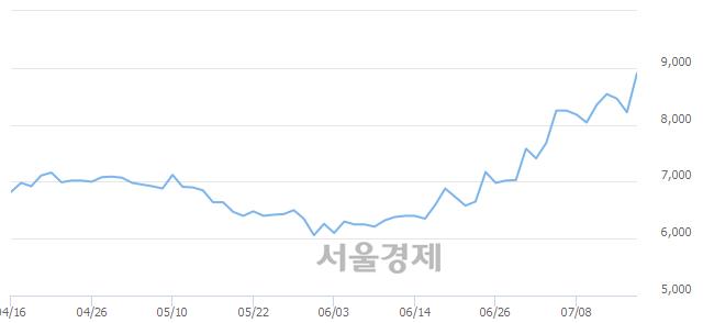 코옵토팩, 장중 신고가 돌파.. 8,880→9,180(▲300)