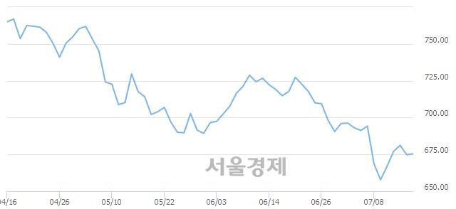 [개장 시황] 코스닥 675.67.. 개인의 순매수에 상승 출발 (▲0.88, +0.13%)