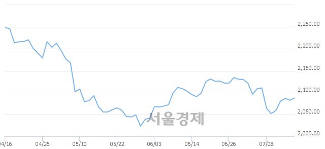 [개장 시황] 코스피 2084.46..  외국인과 기관의 순매수에 상승 출발 (▲1.98, +0.10%)