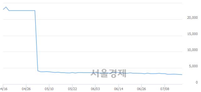 코장원테크, 장중 신저가 기록.. 2,990→2,930(▼60)
