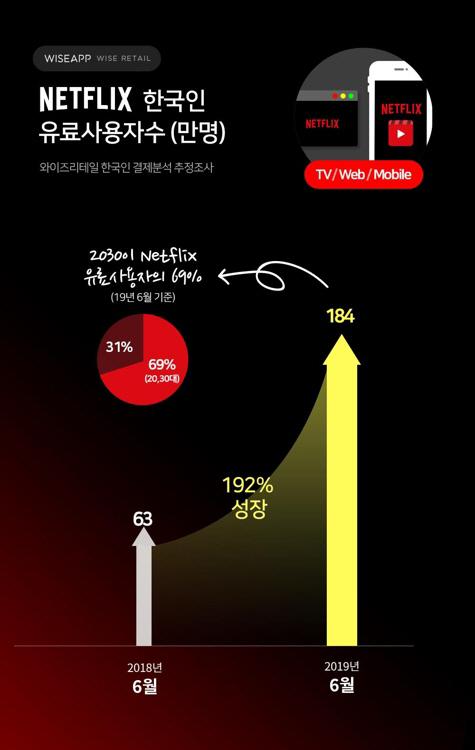 넷플릭스의 무한질주…국내 유료 가입자 1년 새 3배 늘었다