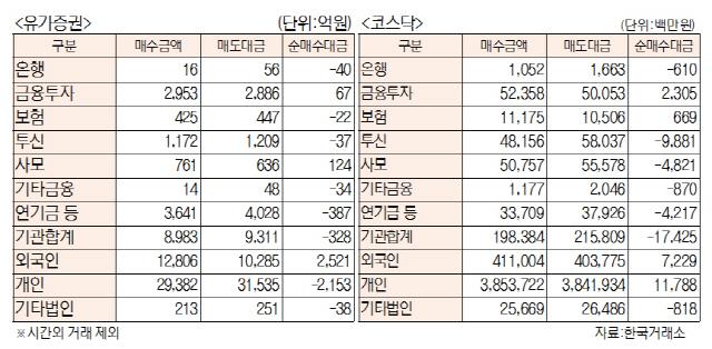 [표]투자주체별 매매동향(7월 16일)