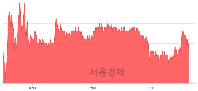 유아시아나항공, 매수잔량 324% 급증