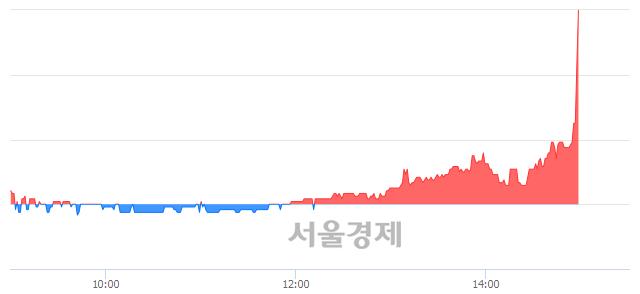 코유테크, 상한가 진입.. +29.88% ↑