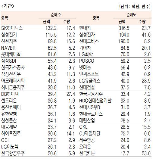 [표]유가증권 기관·외국인·개인 순매수·도 상위종목(7월 16일-최종치)