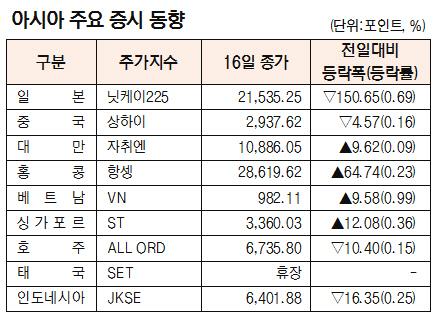 [표]아시장 주요 증시 동향(7월 16일)