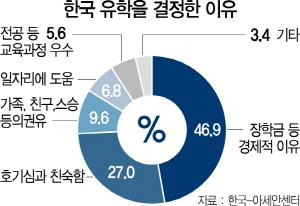 [신남방서치] 차별·편견 넘어 '아세안 인재 유치' 힘써야