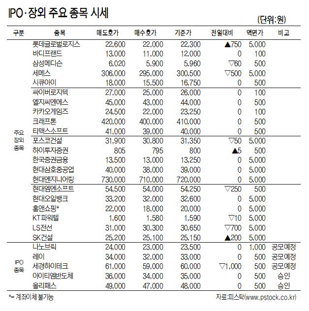 [표]IPO·장외 주요 종목 시세(7월 16일)