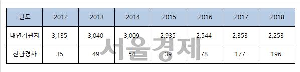 친환경차 수출 연평균 33.1%↑…올해 25만대 수출 예상