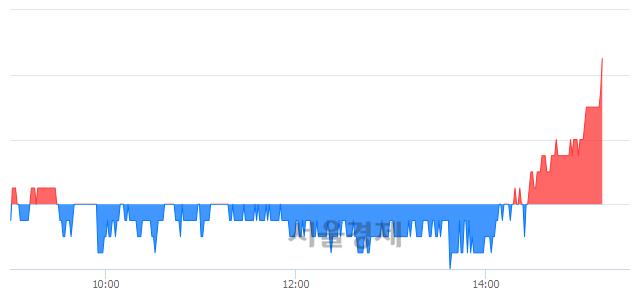 유롯데관광개발, 3.42% 오르며 체결강도 강세 지속(139%)