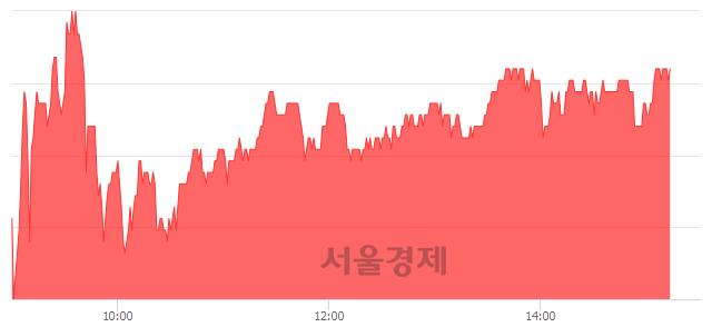 코엘앤에프, 4.89% 오르며 체결강도 강세 지속(178%)