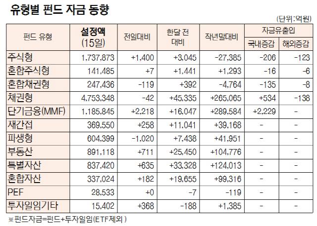 [표]유형별 펀드 자금 동향(7월 15일)