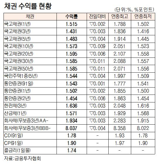 [표]채권 수익률 현황(7월 16일)