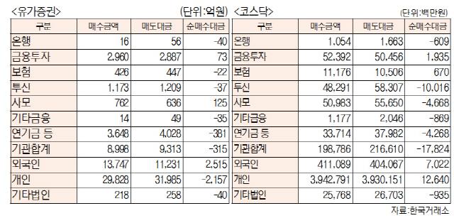 [표]투자주체별 매매동향(7월 16일-최종치)