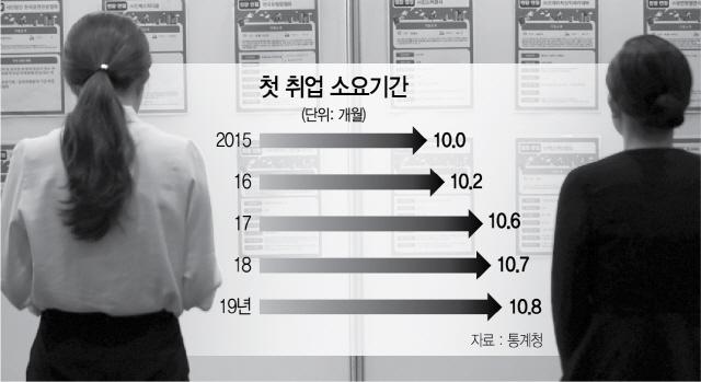 취준생 71만명 역대최다…졸업후 첫 취업 10.8개월