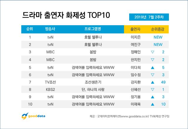 '호텔 델루나' 방영 첫 주 드라마 화제성 1위..출연자 화제성 이지은 1위