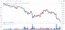 [아침시황]비트코인 1,200만원 반납…주요 암호화폐도 하락