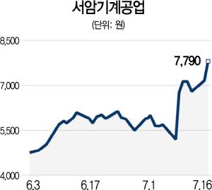 日 2차 보복 임박에 기계株 강세