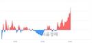 <코>두올산업, 전일 대비 7.22% 상승.. 일일회전율은 14.26% 기록