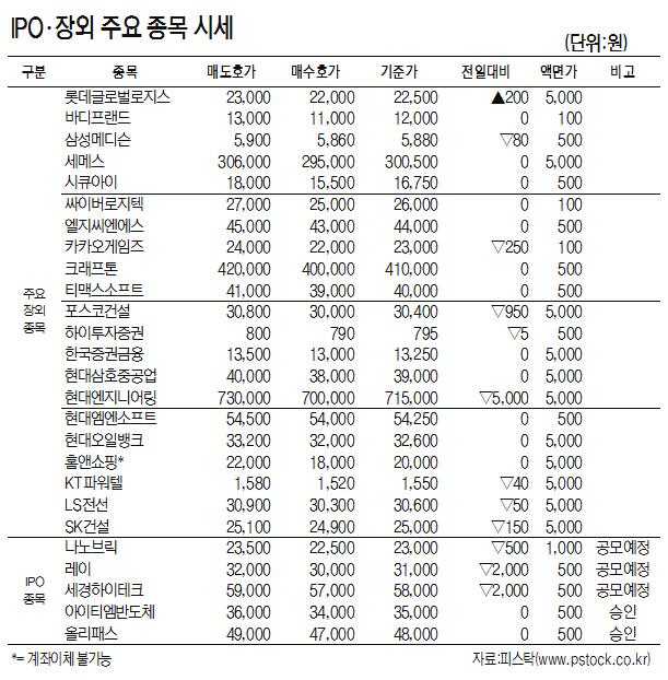 [표]IPO·장외 주요 종목 시세(7월 17일)