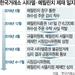 '초단타 매매' 메릴린치에 1억7,500만원 제재금