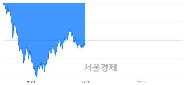 [정오 시황] 코스피 2070.42, 하락세(▼21.45, -1.03%) 지속