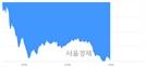 오후 2:00 현재 코스닥은 39:61으로 매수우위, 매수강세 업종은 종이·목재업(0.12%↓)