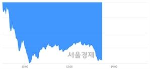 오후 1:30 현재 코스닥은 39:61으로 매수우위, 매수강세 업종은 종이·목재업(0.42%↓)