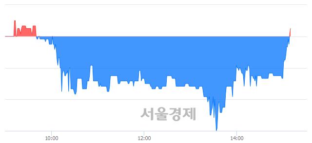 코이엠넷, 매수잔량 376% 급증
