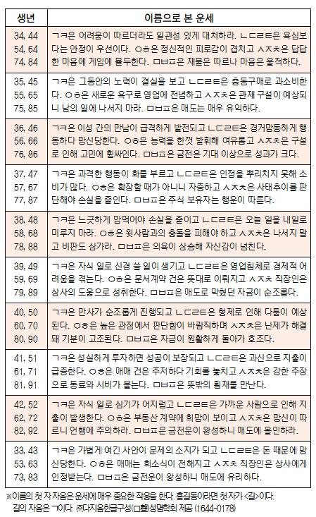 오늘의 재운[7월 18일]