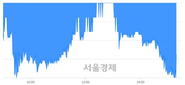 유도화엔지니어링, 매도잔량 366% 급증