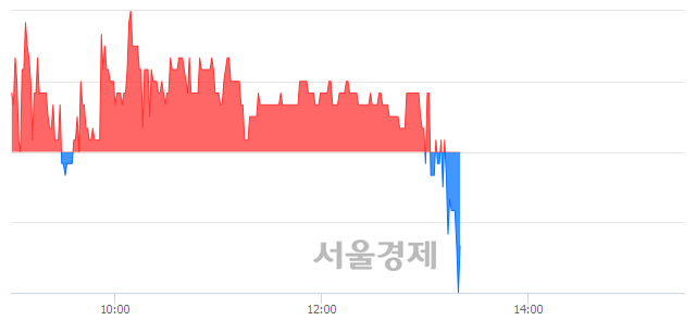 유한국내화, 매수잔량 366% 급증