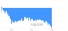 <코>예림당, 장중 신저가 기록.. 4,475→4,350(▼125)