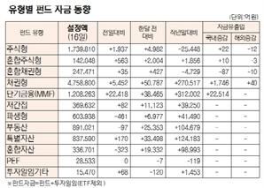 [표]유형별 펀드 자금 동향(7월 16일)
