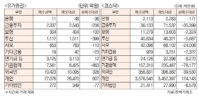 [표]투자주체별 매매동향(7월 17일)